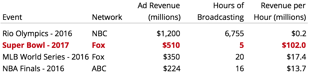 US ad revenue by sporting event
