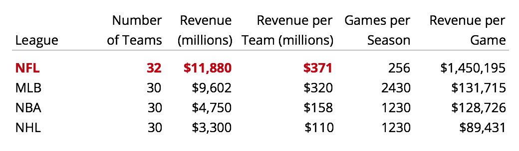 US major sport league revenue