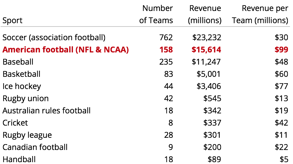 Worldwide sport revenue with college football