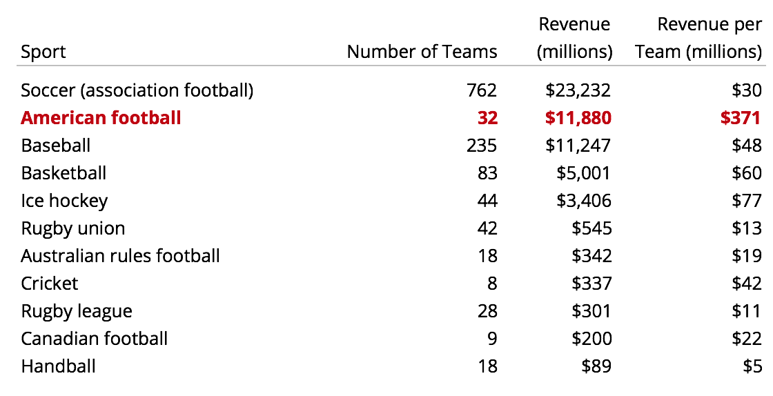Worldwide revenue by sport